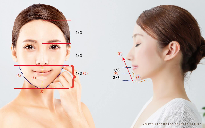 下巴整形-臉部輪廓黃金比例