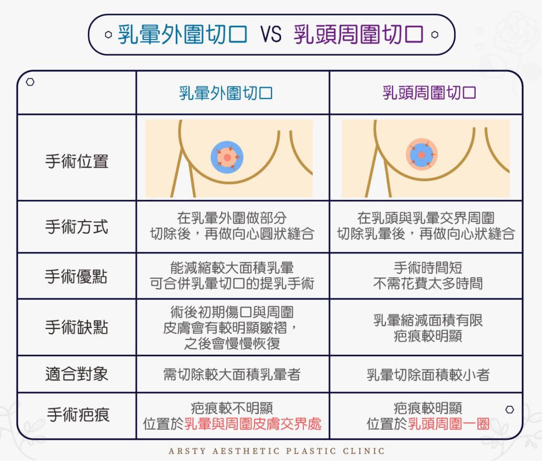 乳暈縮小手術表格比較