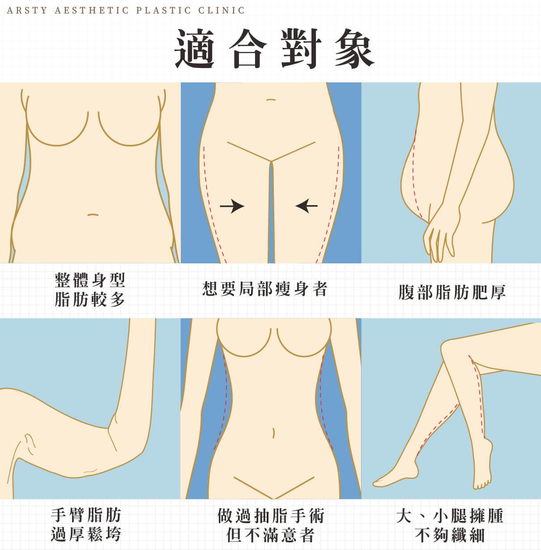 抽脂手術鬆弛部位