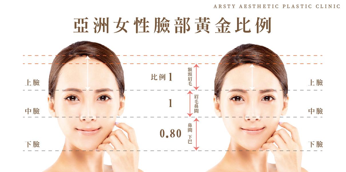 縮額頭手術-臉部黃金比例