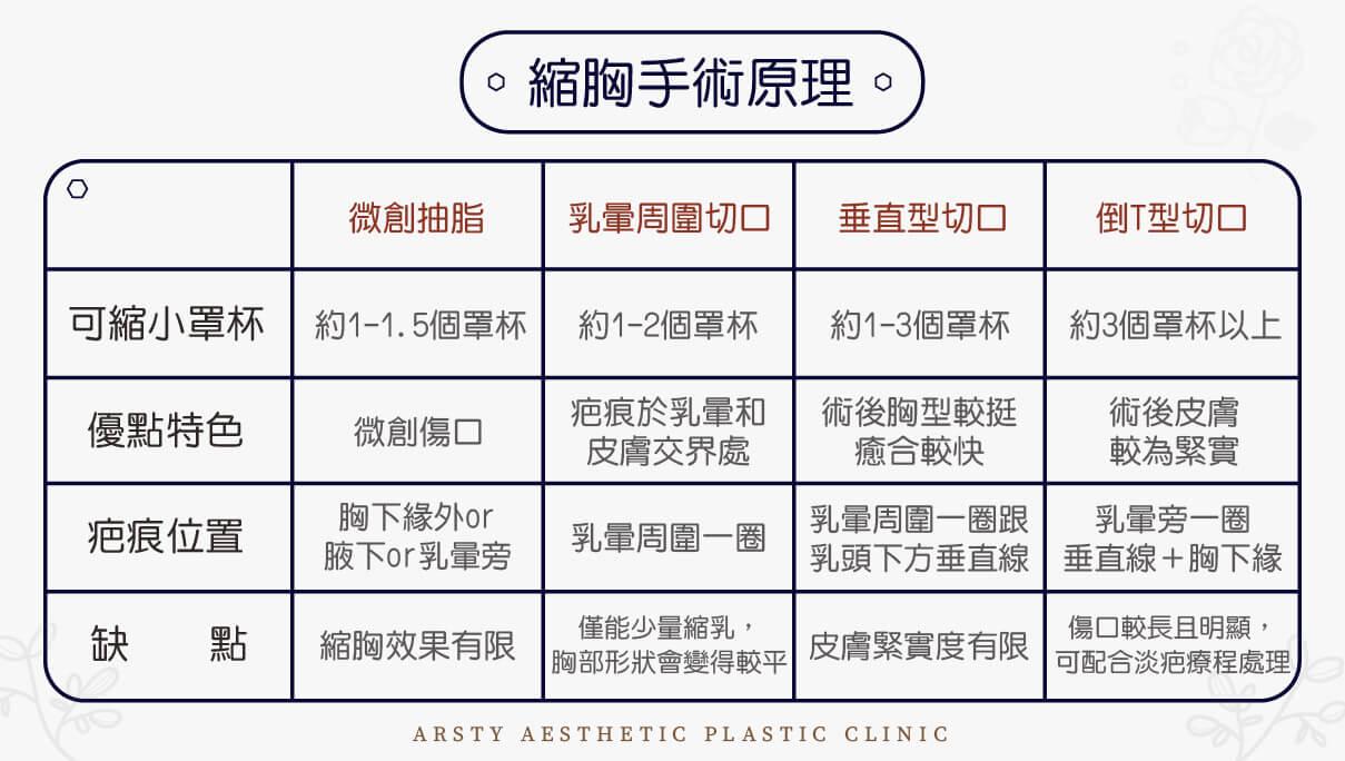 縮胸手術原理表格