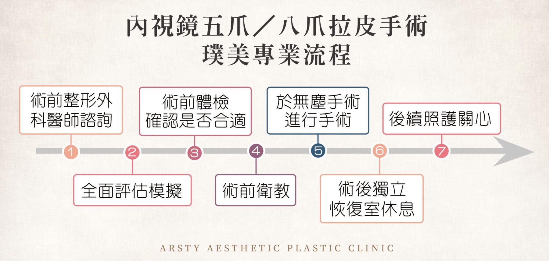 五爪、八爪手術專業流程